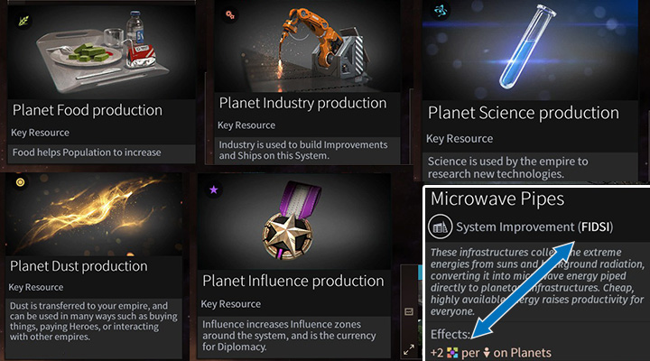 FIDSI are the basic means needed to develop your empire. Many buildings provide bonuses to a certain branch, but only a few grant greater yields of all five resources (an example of an improvement in the bottom right corner). - FIDSI and Approval in Endless Space 2 - Gameplay basics - Endless Space 2 Game Guide